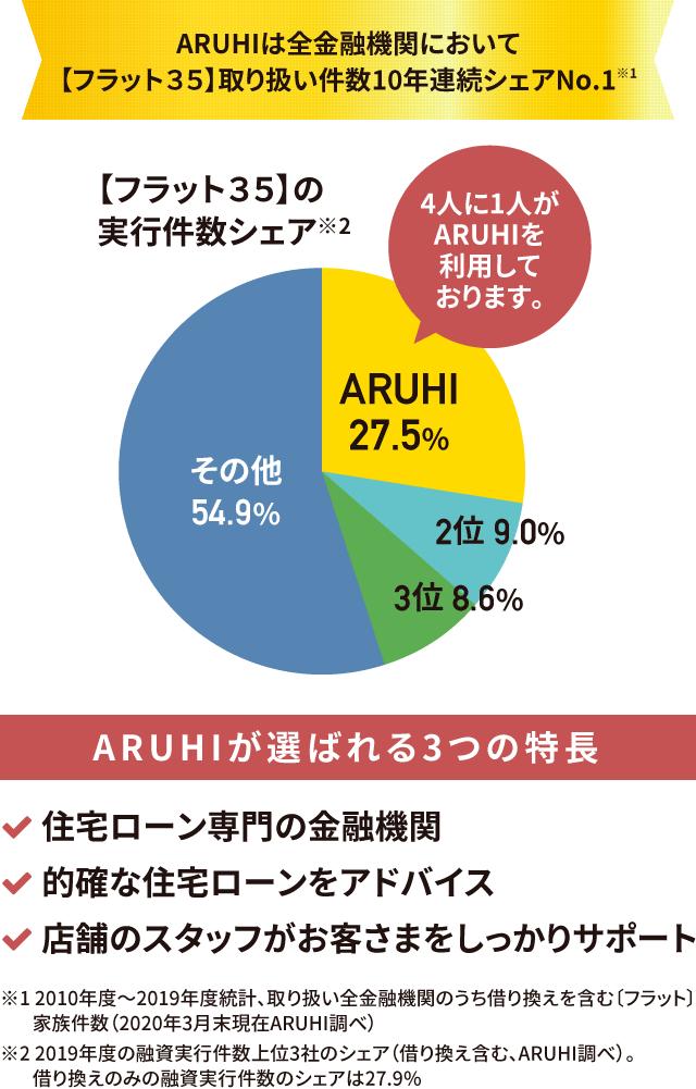 ARUHIは全金融機関において取扱い件数8年連続シャアNo.1